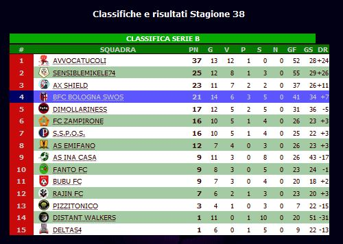 CLASSIFICA ANDATA STAGIONE 38 14.05.2020